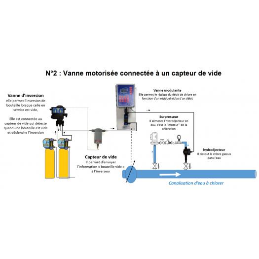 Vanne motorisée 3 Voies - Industrie online