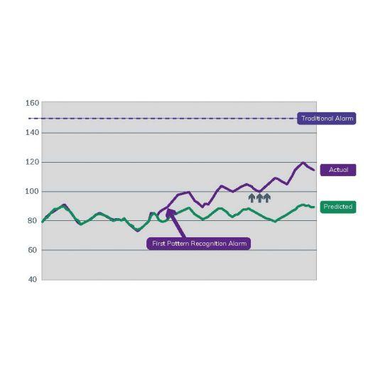 AVEVA Predictive Analytics - Industrie online