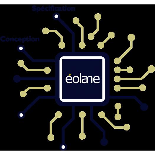 Spécification et conception - Industrie online