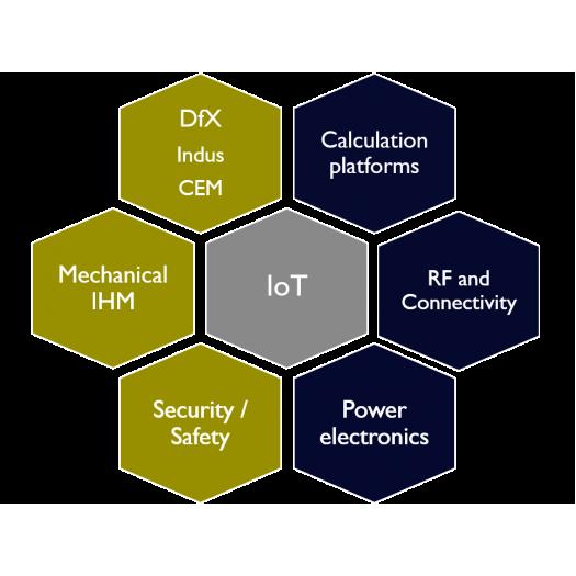 R&D - Industrie online