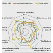 audit de la maintenance - Industrie online